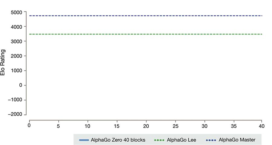| alpha go entwicklung graph still tmp