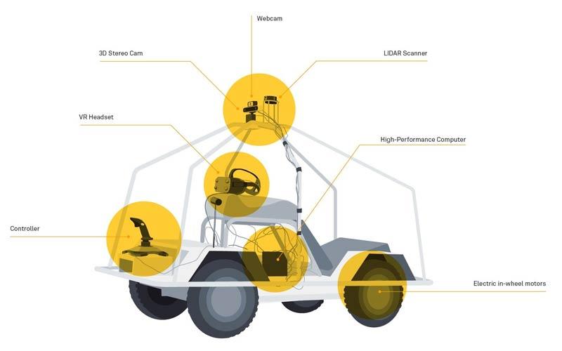 Im neuen Daimler-Projekt ersetzt die natürliche die künstliche Intelligenz. Bild: Daimler