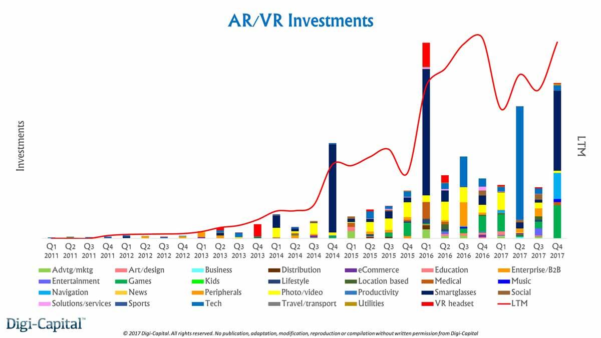 Marktanalyse: Investitionen in VR und AR höher als im Vorjahr
