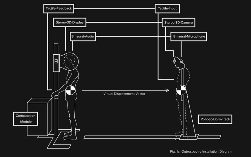 Aufbau des VR-Nahtod-Simulators. Bild: Kolkman