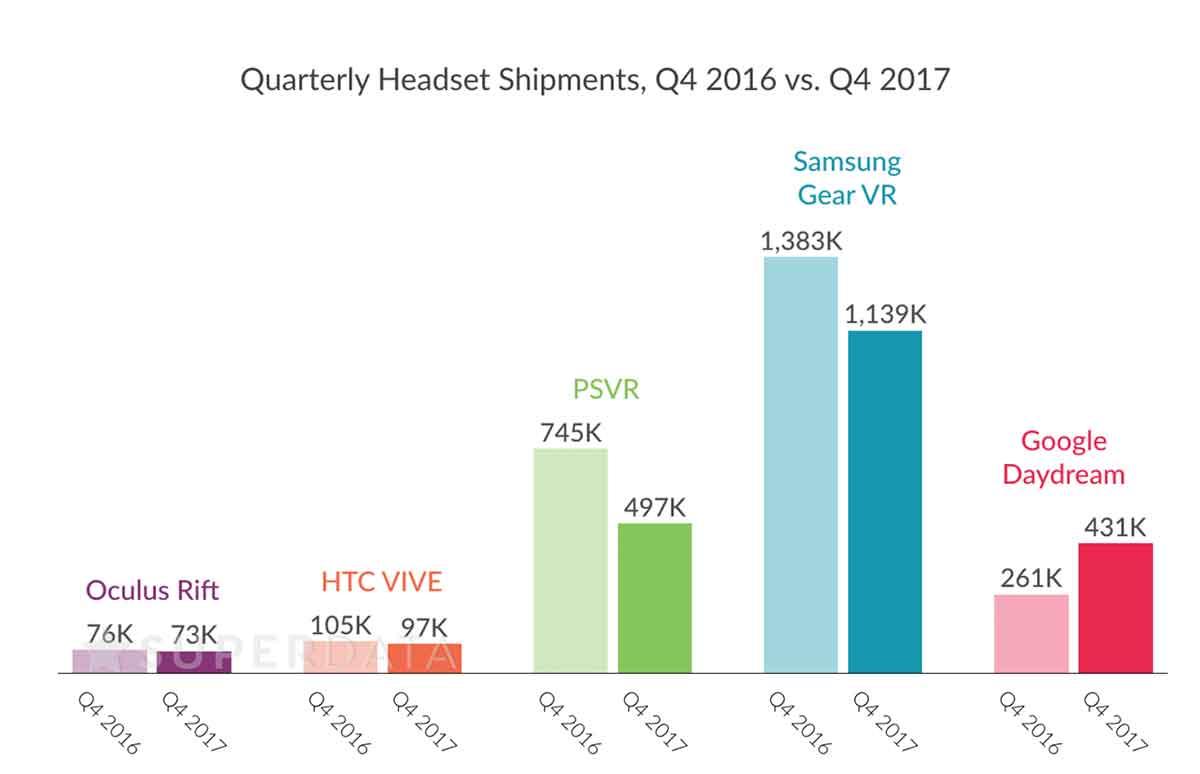 Virtual Reality: Jüngste Verkaufserfolge stimmen Marktforscher zuversichtlicher
