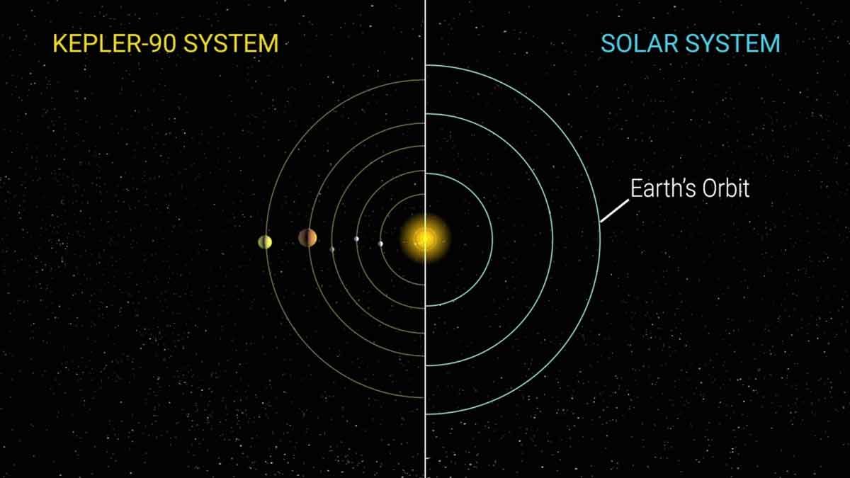 Astronomen entdecken mit der Hilfe einer KI erstmals ein weiteres Sonnensystem, das wie unser eigenes aus acht Planeten besteht.