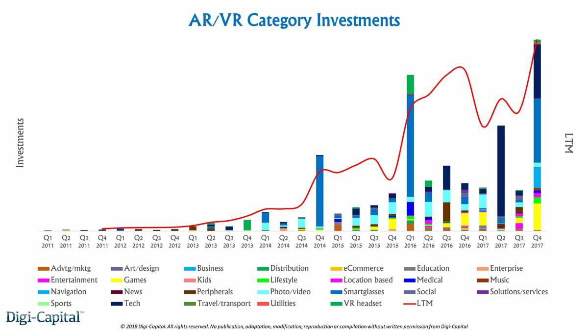 Wenn dieConsumer Electronics Show (CES) 2018 ein Indiz ist, dann gibt es keine Krise für die VR- und AR-Branche.