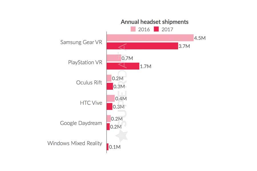 Oculus' massive Preissenkung in 2017 hat laut Marktforschern durchaus etwas bewirkt, die Verkaufszahlen fallen dennoch enttäuschend aus.