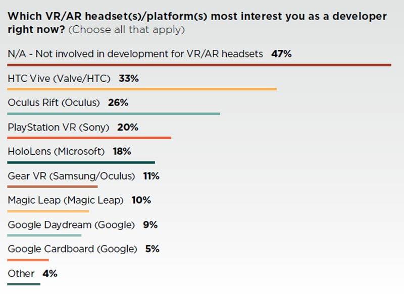 HTC Vive interessiert Entwickler mehr als Oculus Rift und Playstation VR. Bild: GDC