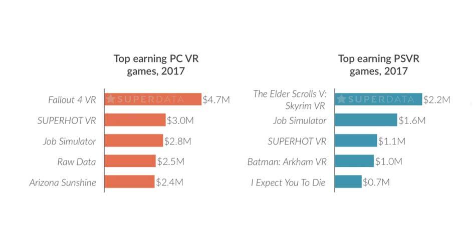 Die Marktforscher von Superdata Research nennen in einem neuen Bericht Umsatzzahlen für VR-Spiele in 2017.