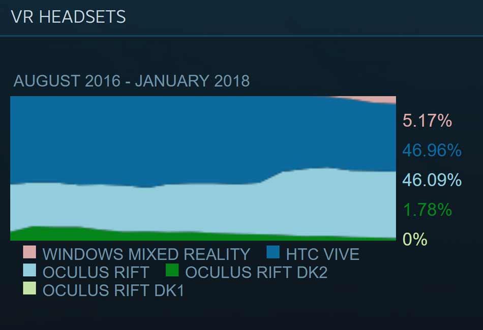 Steam VR wird klar von Oculus Rift und HTC Vive dominiert. Bild: Valve