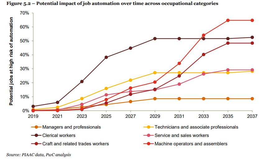 | pwc job automatisierung ki