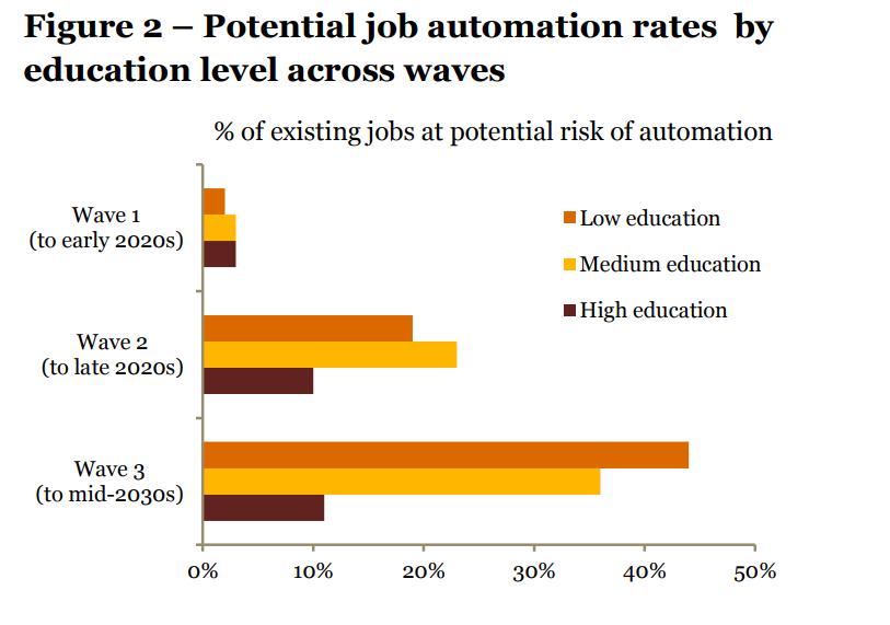 | pwc job automatisierung ki waves