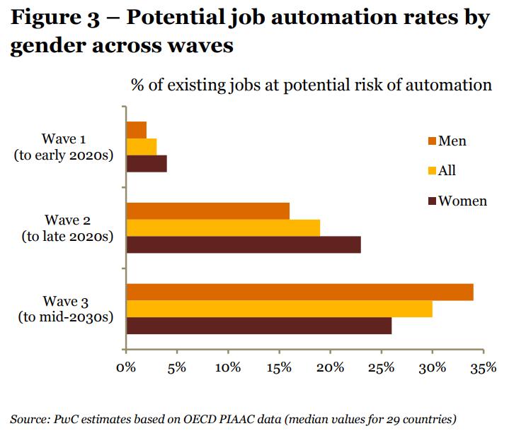 | pwc job automatisierung ki waves gender