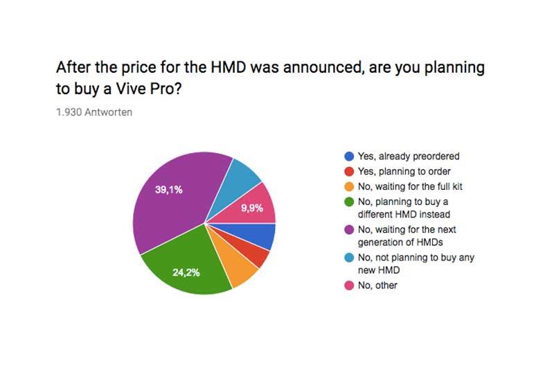Das bisherige Umfrageergebnis zeigt: Nur wenige Endverbraucher sind bereit, 800 US-Dollar für eine etwas höhere Auflösung zu zahlen.