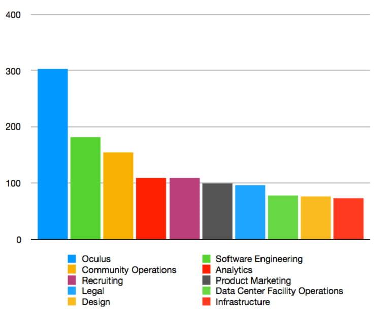 Oculus sucht viele neue Mitarbeiter. Bild: Tinknum