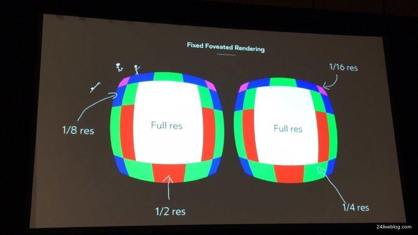 """Das Schaubild veranschaulicht den Performance-Gewinn durch das """"Fixed Foveated Rendering"""" für Oculus Go. Bild: Road to VR"""