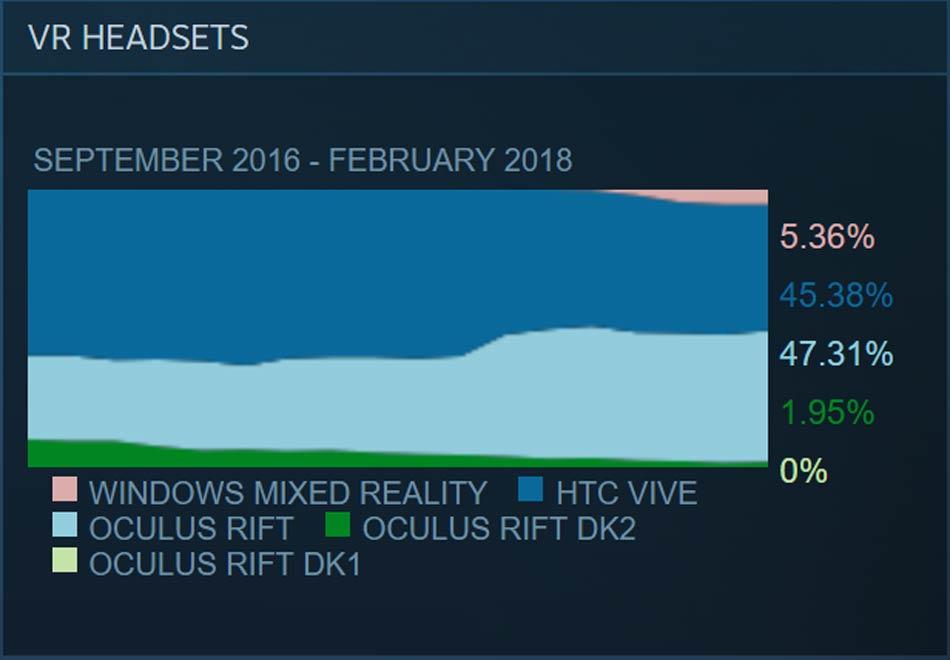 Oculus Rift liegt erstmals vor HTC Vive. WMR stagniert. Bild: Valve