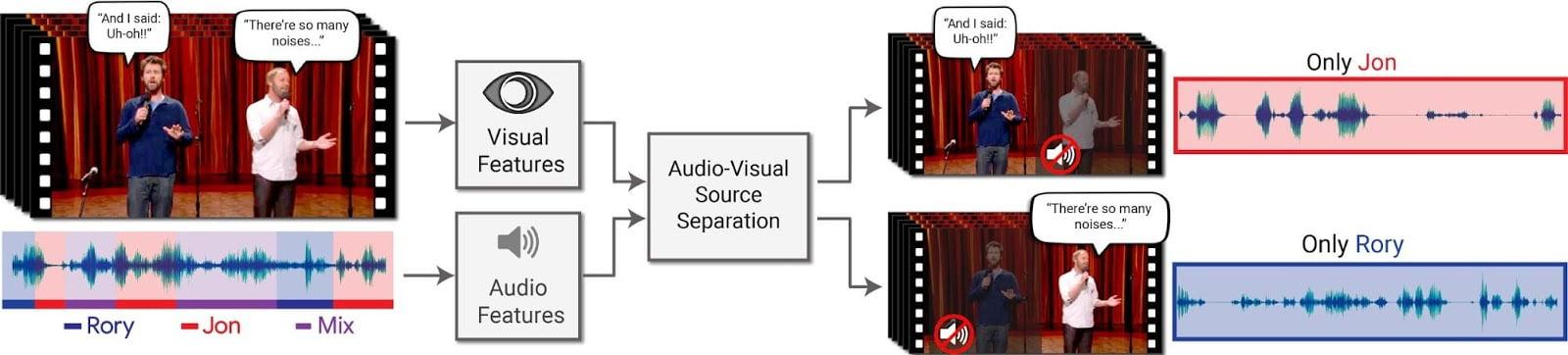 Googles Stimmisolator-KI setzt auf eine Kombination aus Audio- und Videoanalyse. Bild: Google