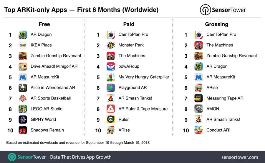 Augmented Reality: Rund 13 Millionen ARKit-Apps heruntergeladen