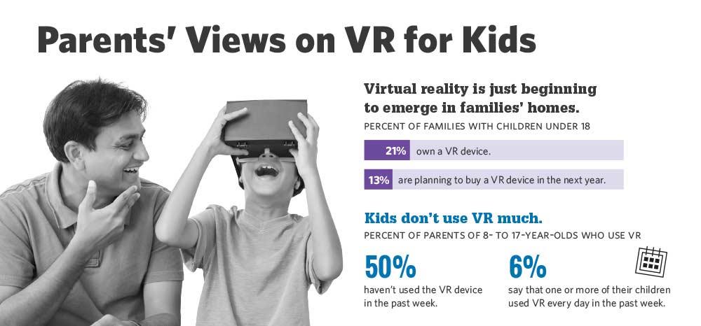VR für Kinder: 60 Prozent der US-Eltern haben Vorbehalte
