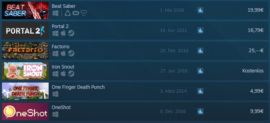 """Nicht einmal eine Woche nach Release reißt das Lichtschwert-Musik-Game Beat Saber den bisherigen Spitzenreiter """"Portal 2"""" vom Thron des am besten bewerteten PC-Spiels auf Steam. Mit 99 Prozent positiven Bewertungen setzt Beat Saber eine neue Bestmarke. Am ersten Mai wurde """"Beat Saber"""" als Early-Access-Version auf der Spiele-Plattform Steam veröffentlicht. Wie beim Rhythmusklassikerklassiker """"Guitar Hero"""" kommen im Takt der Musik Symbole auf den Spieler zugeflogen. Der Spieler muss sie mit zwei Lichtschwertern zerteilen, in jeder Hand hält er eines. Dieser Mix aus Action und Musik im grellen Neon-Stil erschafft ein einmaliges und sehr unterhaltsames VR-Erlebnis. Zum ausführlichen Test geht's hier. Viel Erfolg und wenig Kritik Mittlerweile zählt das Musikspiel laut der Analyse-Webseite Steamspy mehrere Zehntausend Downloads. Es wird in über 1500 Nutzertests als sehr positiv bewertet. Negative Kritiken sind kaum zu finden. Vereinzelte vermissen Spieler jedoch eine Funktion, eigene Songs spielen zu können. Diese Funktion könnte in der Vollversion Ende des Jahres nachgereicht werden. Der Erfolg von Beat Saber zeichnet sich ebenfalls in den sozialen Medien ab. Auf Facebook hat das Indie-Spiel bereits über 30.000 Fans und laut Steamspy erreichten Beat Saber-Videos bei YouTube über 300.000 Klicks. Allein gestern wurden 50 neue Videos hochgeladen . Allein in den letzten Tagen wurden Dutzende neue Videos hochgeladen. Das VR-Spiel ist bei Steam für HTC Vive, Oculus Rift und Windows Mixed Reality erhältlich. Der Preis für die Early-Access-Version liegt bei 20 Euro. Für die Vollversion gibt es laut der Entwickler vermutlich eine Preiserhöhung. Dafür sollen aber auch weitere Spielmodi mit neuen Songs hinzukommen."""