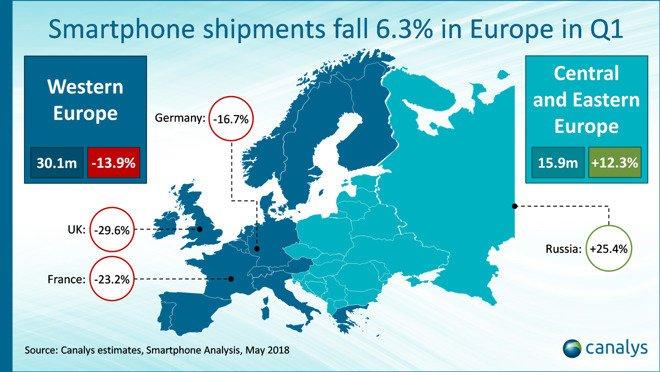 Besonders in Deutschland, Frankreich und England gingen die Smartphone-Verkäufe zurück. Bild: Canalys