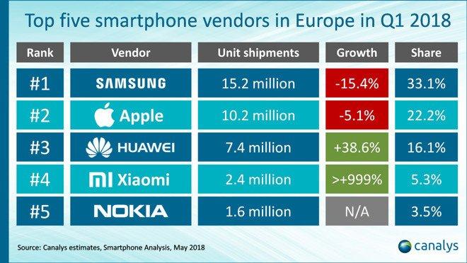 Im ersten Quartal 2018 verkauften Samsung und Apple deutlich weniger Smartphones in Europa. Grafik: Canalys