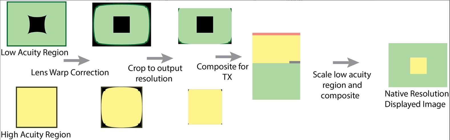 Das Schaubild zeigt, wie der niedrig und der hoch aufgelöste Bereich zu einem Gesamtbild zusammengeführt werden. Grafik: Google