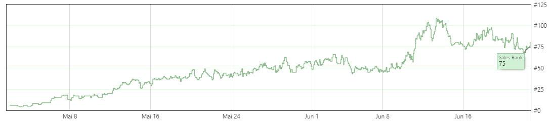 Die Kurve zeigt den Verkaufsrang von Oculus Go (64 GB) bei Amazon USA seit dem Marktstart Anfang Mai. Bild: Eigener Screenshot