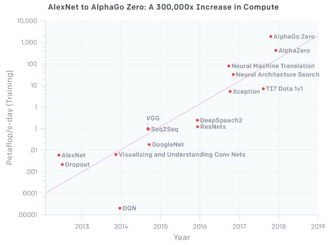 Die Rechenleistung Künstlicher Intelligenz nimmt exponentiell zu. Eine aktuelle Analyse zeigt den Geschwindigkeitszuwachs von 2012 bis heute. Im Vergleich zur KI-Rakete wirkt das Mooresche Gesetz wie ein Trabant.