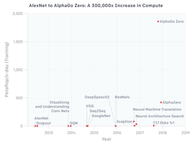 Mit der Super-KI AlphaGo Zero gelang Google Ende letzten Jahres ein großer Durchbruch. Bild: OpenAI
