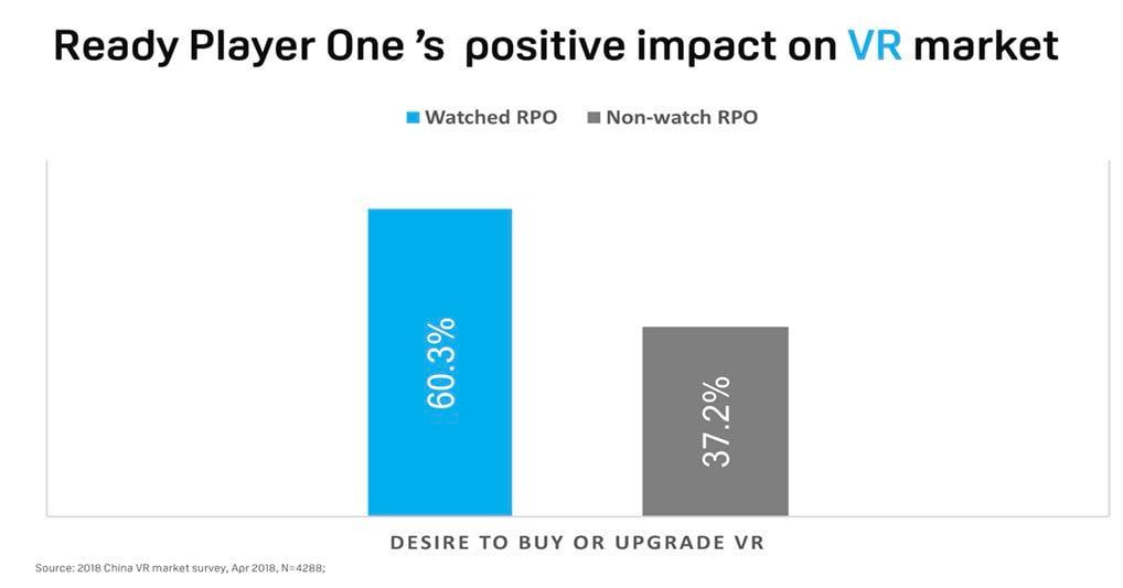 In China soll Ready Player One das VR-Kaufinteresse gesteigert haben. Bild: HTC
