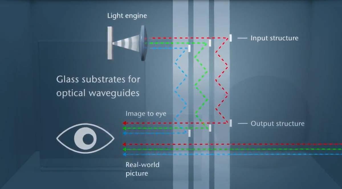 Das Glas nimmt das Licht eines Projektors auf und leitet es in das Auge des Brillenträgers. Bild: Schott