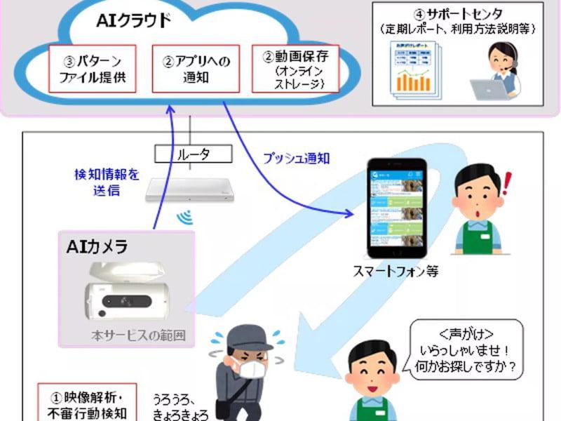 Japanische Infografiken muss man einfach lieben. Auch dann, wenn man sie nicht versteht. Bild: NTT East