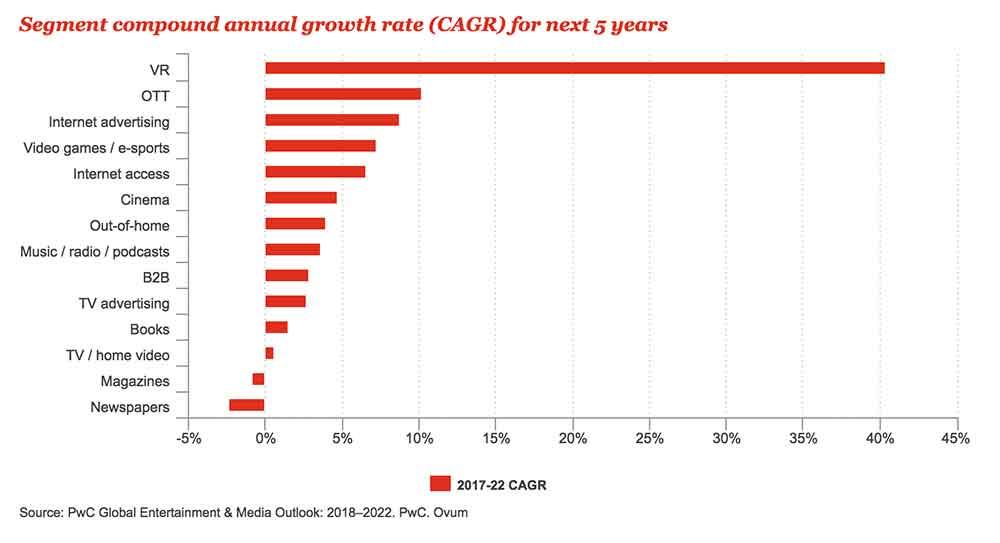 Dem langsamen Marktstart zum Trotz trauen Analysten von Pricewaterhousecoopers (PWC) der VR-Brille für die kommenden Jahre ein ordentliches Wachstum zu.