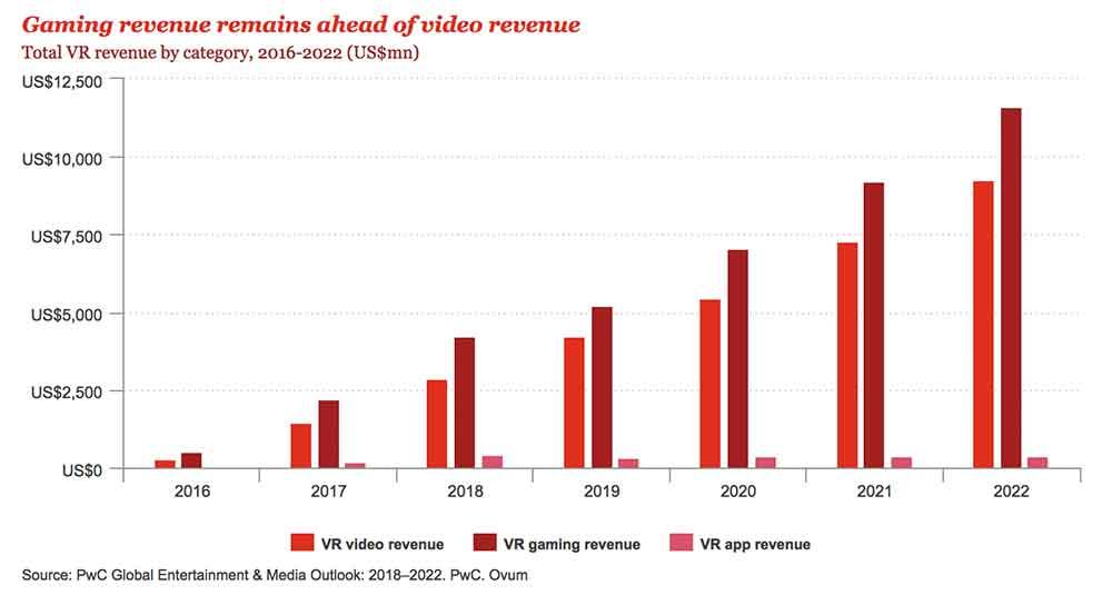 2022 sollen VR-Games den größten Umsatz erzielen. Bild: PWC