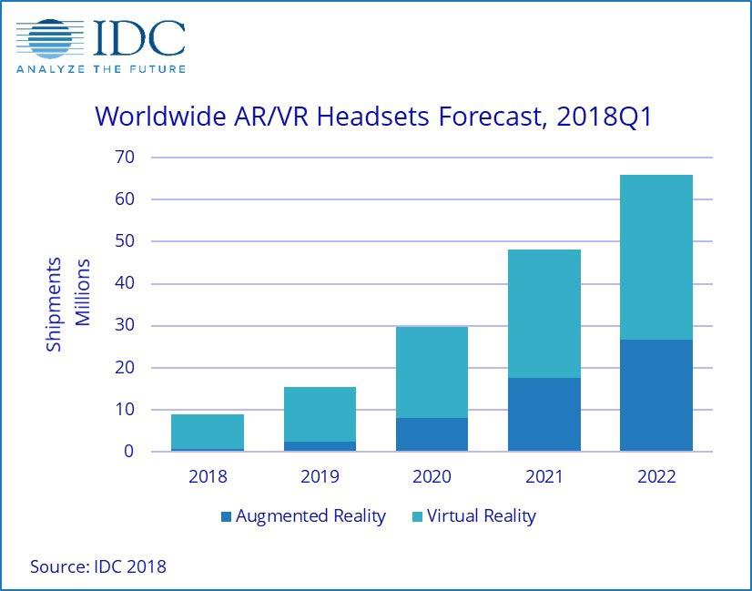 IDC-Prognose der Marktentwicklung für VR- und AR-Brillen. Bild: IDC