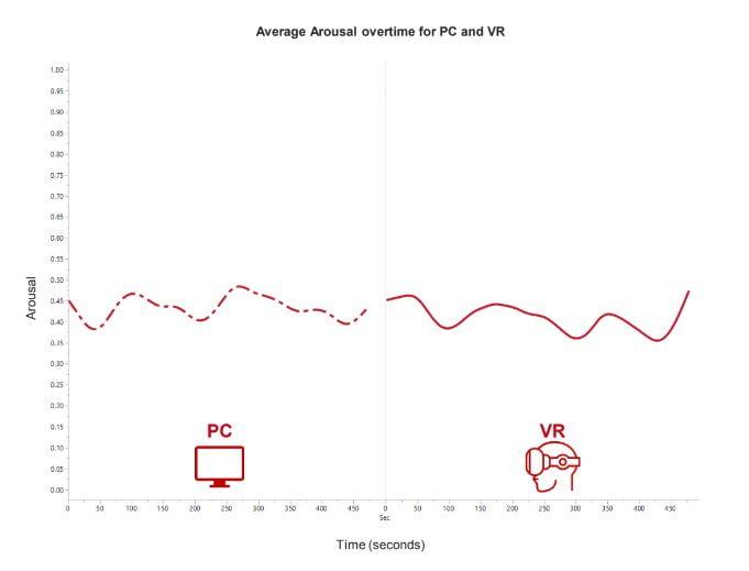 Die emotionale Reaktion - oder Erregung - fiel mit PC und VR-Brille nahezu identisch aus. Bild: Neurons