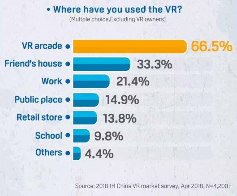 Viele VR-Spielhallen bieten ein soziales Virtual-Reality-Erlebnis vor Ort. Grafik: HTC
