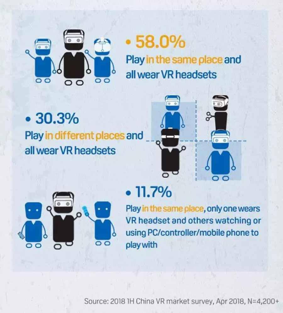 Viele Umfrageteilnehmer wollen lieber mit mehreren Brillen in VR eintauchen, anstatt die VR-Brille weiterzureichen. Grafik: HTC