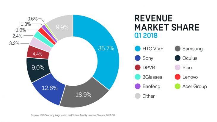 Diese Schätzung ist laut HTC richtig. Andere nicht. Bild: IDC