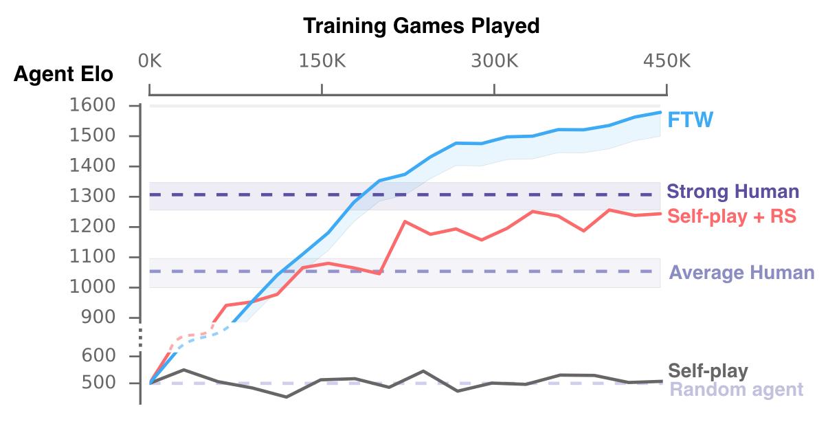 Die Grafik zeigt FTWs-Lernkurve in Relation zu anderen KIs und menschlichen Spielern. Bild: Deempind