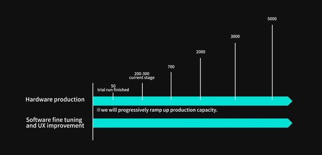 Eine Zeitachse ohne Beschriftung: Irgendwann wird Pimax 5000 Einheiten im Monat produzieren. Bild: Pimax