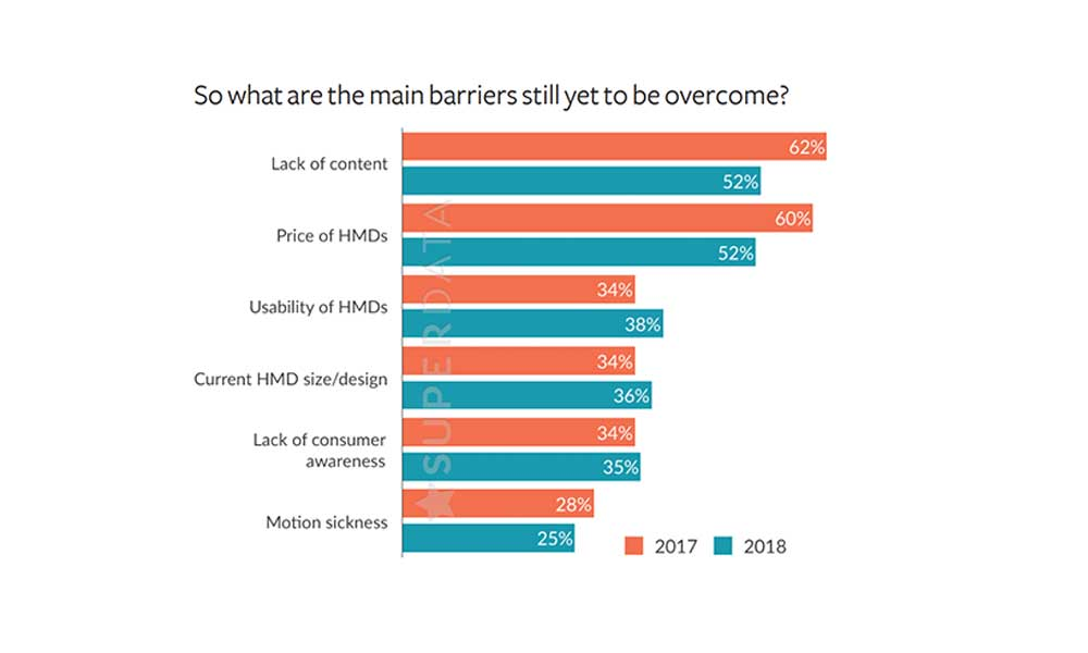 Die Organisatoren der VRX-Konferenzführten eine Umfrage unter knapp 600 Entscheidungsträgern der VR/AR-Industrie durch.