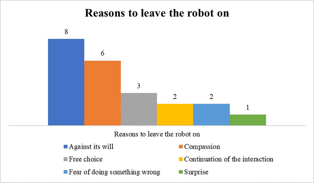 Viele wollten den Roboter nicht bevormunden oder hatten Mitgefühl. Bild: Universität Duisburg Essen, Horstman et al.
