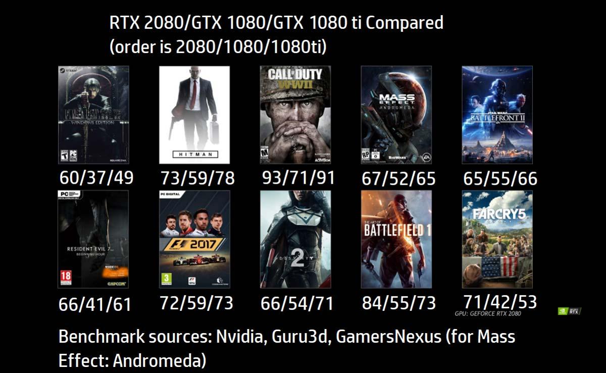 Bildwiederholraten der RTX 2080 im Vergleich zur GTX 1080 (Ti). Bild: Nvidia via Reddit