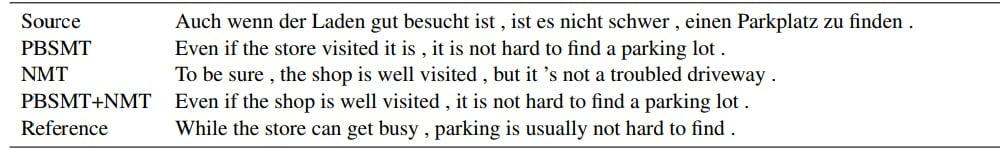 Oben steht der zu übersetzende Satz, unten eine menschliche Übersetzung. PBSMT+NMT war der erfolgreichste Ansatz der Forscher. Bild: Lample et al.