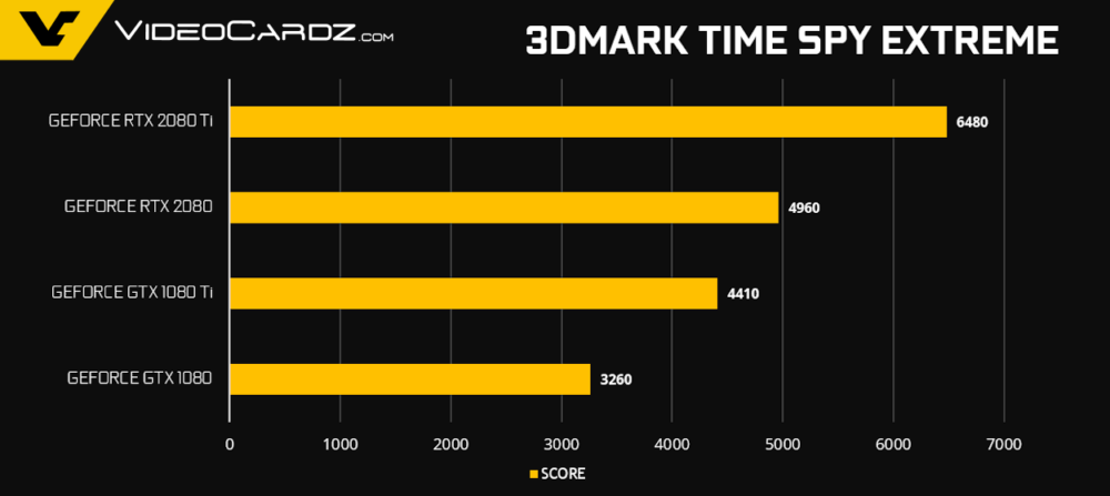   GeForce RTX 2080 Ti RTX 2080 TimeSpy