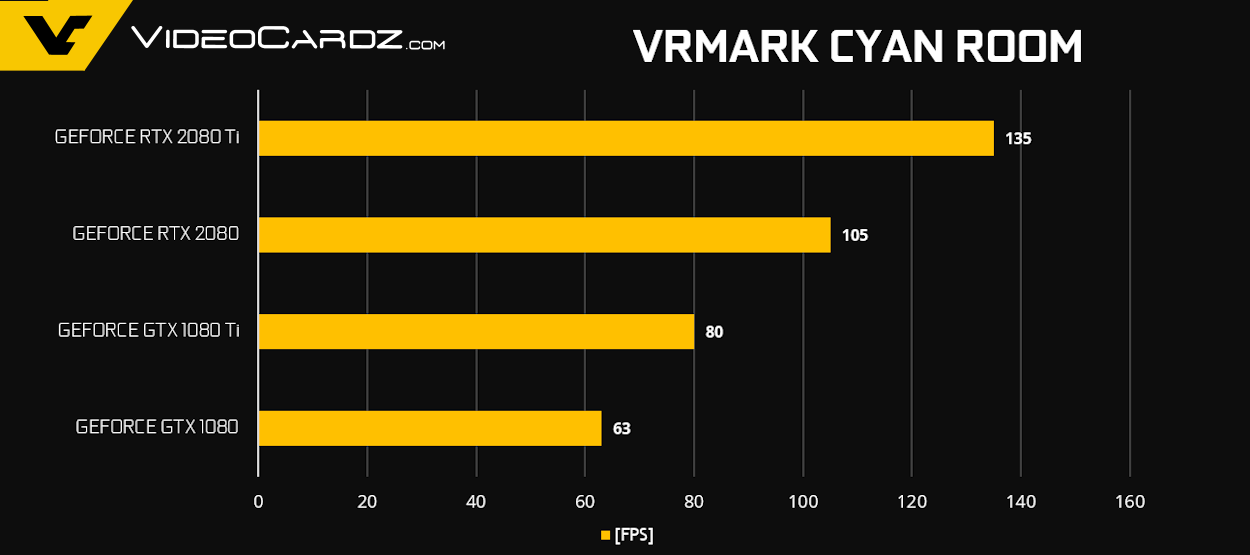   GeForce RTX 2080 Ti RTX 2080 VRMark