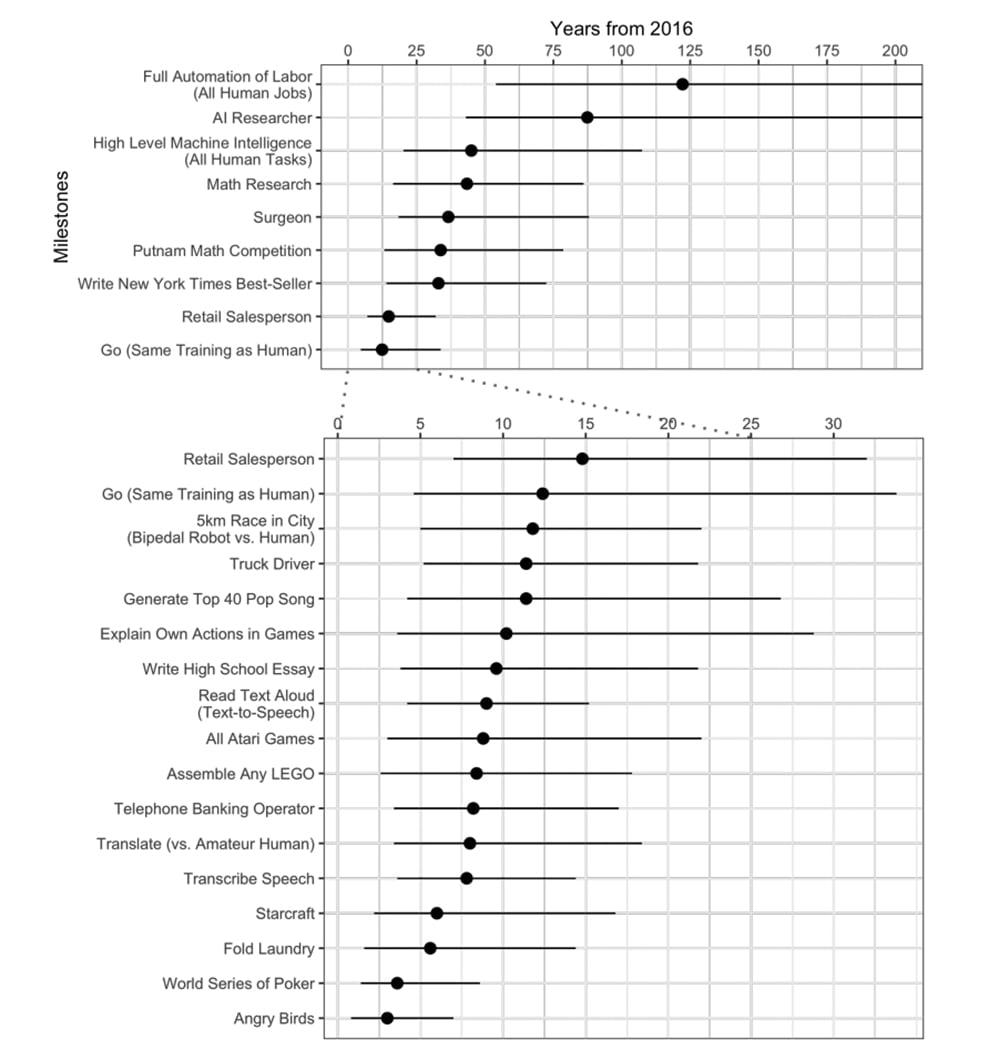 | Grace et al graph1