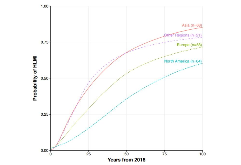 | Grace et al graph2