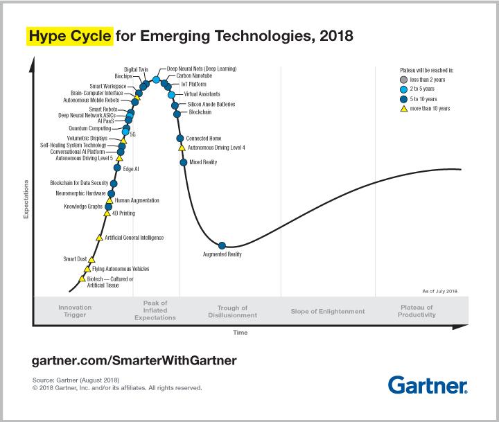 Kein VR mehr im Hype-Zyklus: Laut Gartner ist der Hype vorbei und der Produktivbetrieb startet. Grafik: Gartner