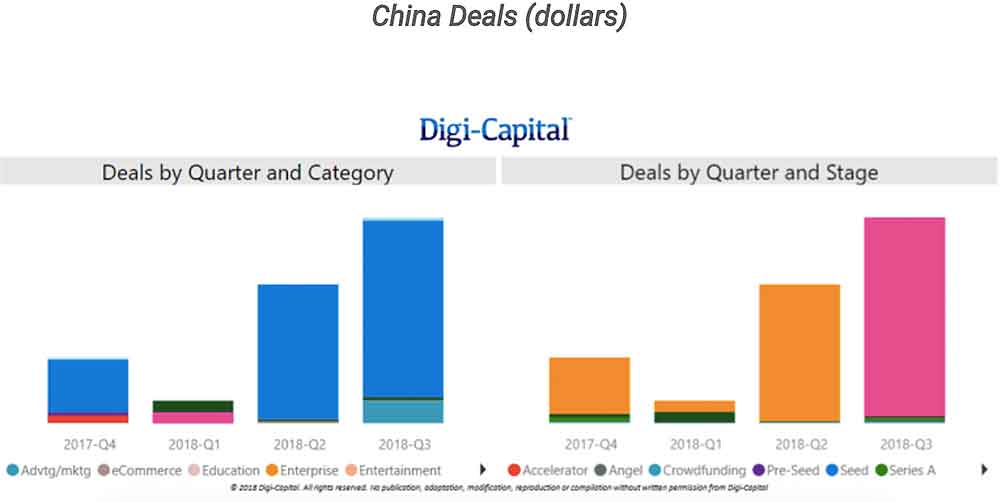Digi_Capital_China_Deals